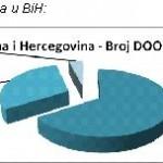 Kriza trese BiH: Broj novih firmi pao za 39 %