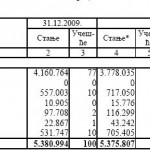 Alarmantno: Nekvalitetni krediti u RS porasli za 99%