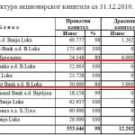 RS suvlasnik Bobar i Balkan Investment, a uskoro i Nove banke