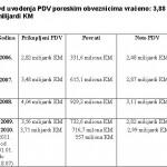 Utaja ili kriza: Zahtjevi za povrat PDV-a veći za 107 mil. KM