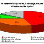 ANKETA: Vlada i Gradska uprava Banjaluke najkorumpiranije institucije