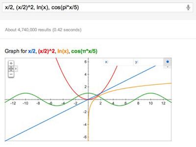 """""""Google"""" crta matematičke funkcije"""