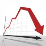 Novembarske cijene industrijskih proizvoda niže za 0,1 odsto