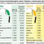 Prodaja opada, cijene odolijevaju