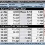 Gradonačelnici u Srbiji još nisu u ekonomskoj krizi