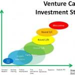 Olakšati pristup rizičnom kapitalu i drugim metodama finansiranja