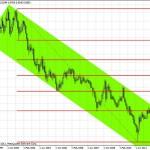 Švajcarski franak sigurna luka za investitore