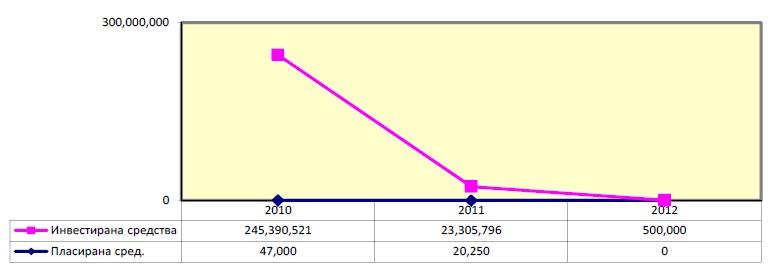 Katastrofalan pad investiranih javnih sredstava u RS