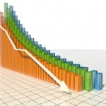 Pad industrijske proizvodnje za 1,2 odsto