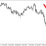 Evro i dalje jača, australski dolar u slobodnom padu!