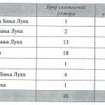 Banjaluka od domaćih banaka uzela 182 miliona KM kredita