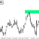 Kurs evra i dolara na važnom nivou otpora!