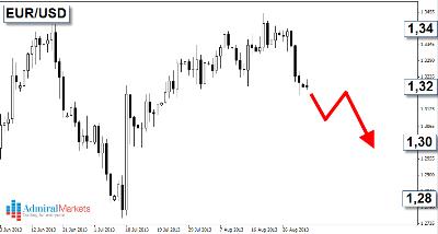Počinje li burna jesen na valutnom tržištu?