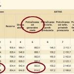 RS bankama duguje 914 miliona KM!!!