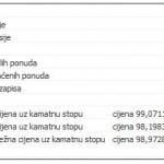 Republika Srpska od danas zaduženija 20,7 mil. KM