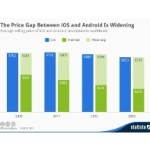 Prosječan Android telefon je duplo jeftiniji od iPhonea