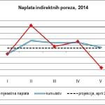 Prihodi od indirektnih poreza u 2014. biće manji za 42 mili. KM
