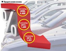 Prodaja novih automobila u Srbiji nastavlja da pada