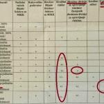 Banka Srpske: Tri čovjeka daju kredite od 20 miliona KM!!!