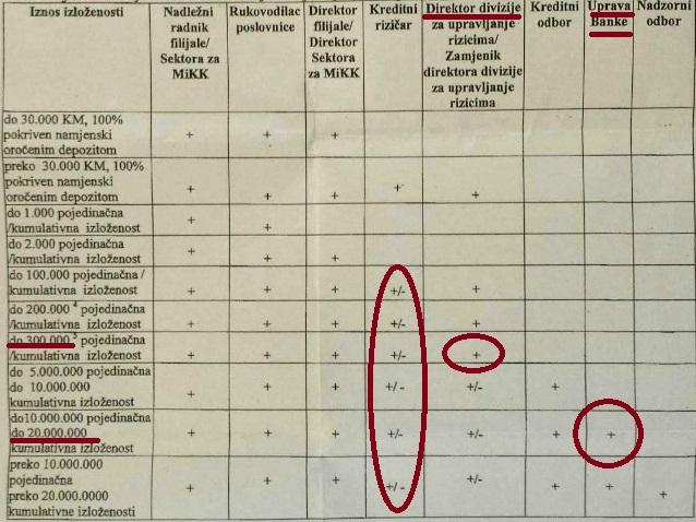 Pravilnik Tabela Banka Srpske