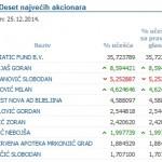 Radović, Avlijaš i Ninić od IFC-a kupili akcije Nove banke