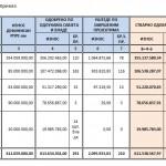 Vlada potrošila svih 612 miliona KM od prodaje Telekoma