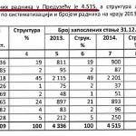 """""""Šume Srpske"""" dužne 70 miliona KM – broj radnika povećan na 4.515!!!"""