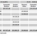Direktor Wiener osiguranje nagrađen sa 700 hiljada KM za gubitak od 10 miliona KM