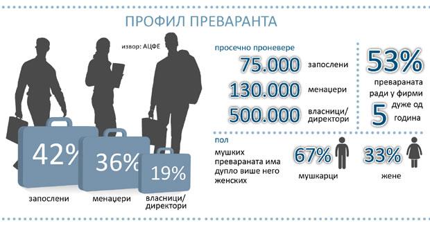 Srbija: U prevarama u firmama nestanu 2,3 milijarde dolara
