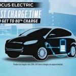 Ford ulaže 4,5 milijardi dolara u elektromobile