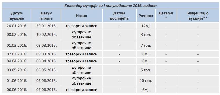 Srpska se u prvom polugodištu zadužuje 220 miliona KM