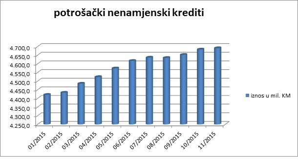 dijagram krediti