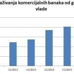 Vlasti u BiH se poslednjih pet godine zadužuju 19 mil. KM mjesečno!!