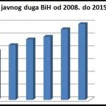 Vlasti u BiH nas dnevno zaduživale dva miliona KM!