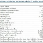 Srpska se putem dugoročnih obveznica zadužila za 600 miliona KM