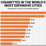 Pogledajte koliko cigarete koštaju u najskupljim gradovima svijeta