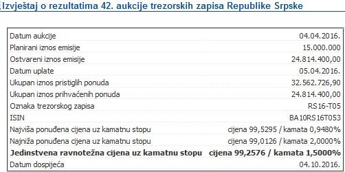 Srpska se neplanirano zadužila za 25 miliona
