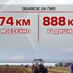 Poljoprivrednicima koji ne uplaćuju doprinose manji podsticaji