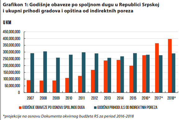 grafikon 1