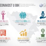 Raslojavanje: U RS 23 pojedinca zarađuju više od 76.000 građana