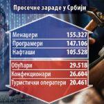 Prosječna junska zarada u Srbiji  377 evra