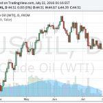Zabilježen najagresivniji rast cijene nafte u posljednja tri mjeseca