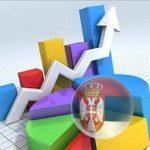Ubrzan ekonomski oporavak Srbije