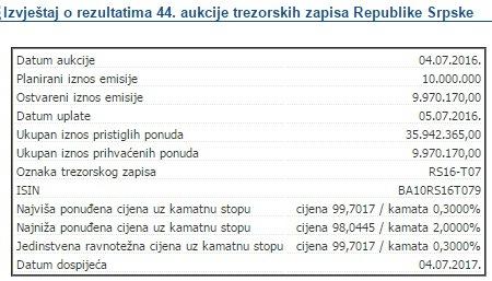 Srpska se zadužila za još 10 miliona KM