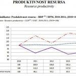 BiH po produktivnosti resursa znatno ispod prosjeka EU