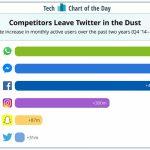 Twitter zaostaje za glavnim konkurentima