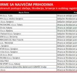 U BiH u prvom kvartalu 2017.  pokrenuto 457  stečajeva  i  likvidacija firmi