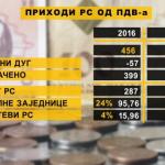 Vlada Srpske u problemima – prihodi od PDV-a manji od planiranih
