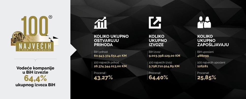 Vodeće kompanije u BiH izvezle 64,4% ukupnog izvoza BiH