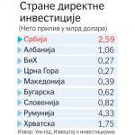 Investicije najveće, a rast najniži u regionu